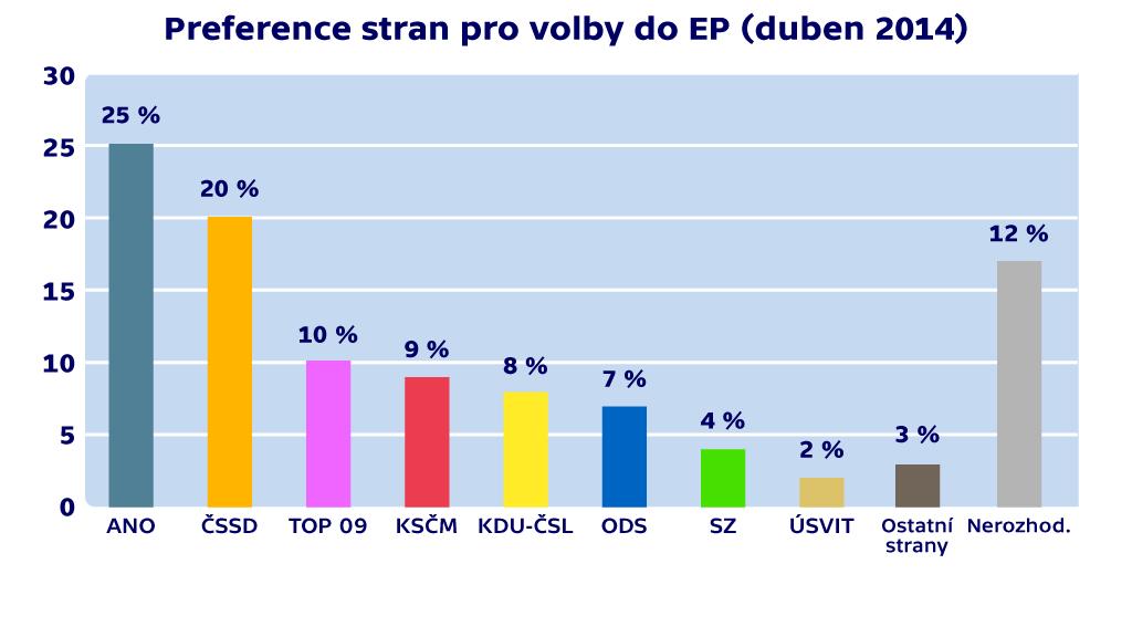 Preference stran pro volby do europarlamentu (duben 2014)