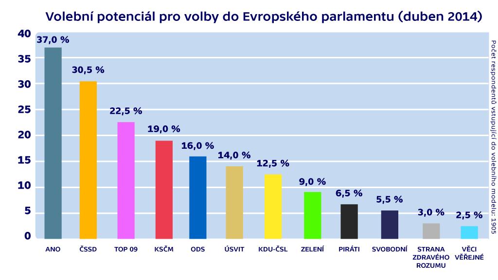 Volební potenciál pro volby do Evropského parlamentu