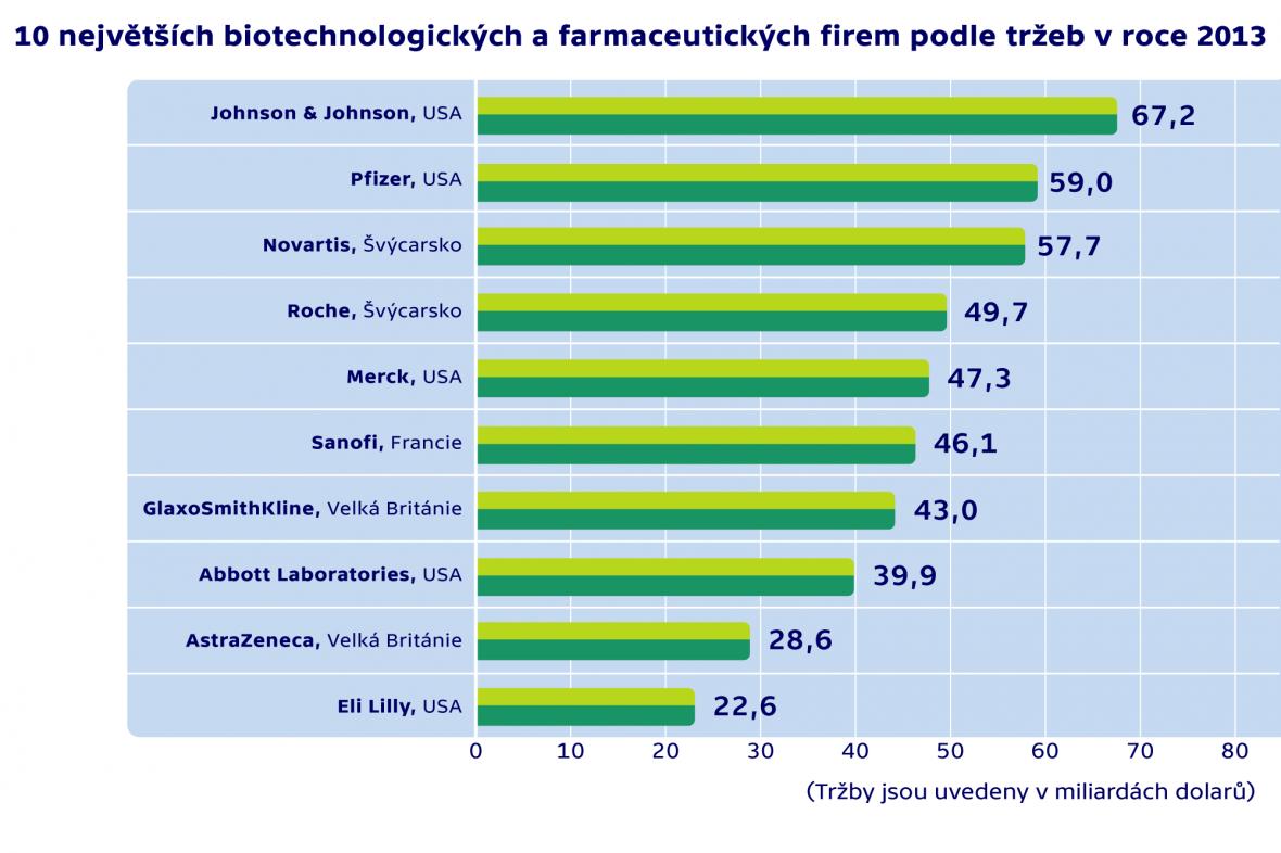 Největší farmaceutické firmy