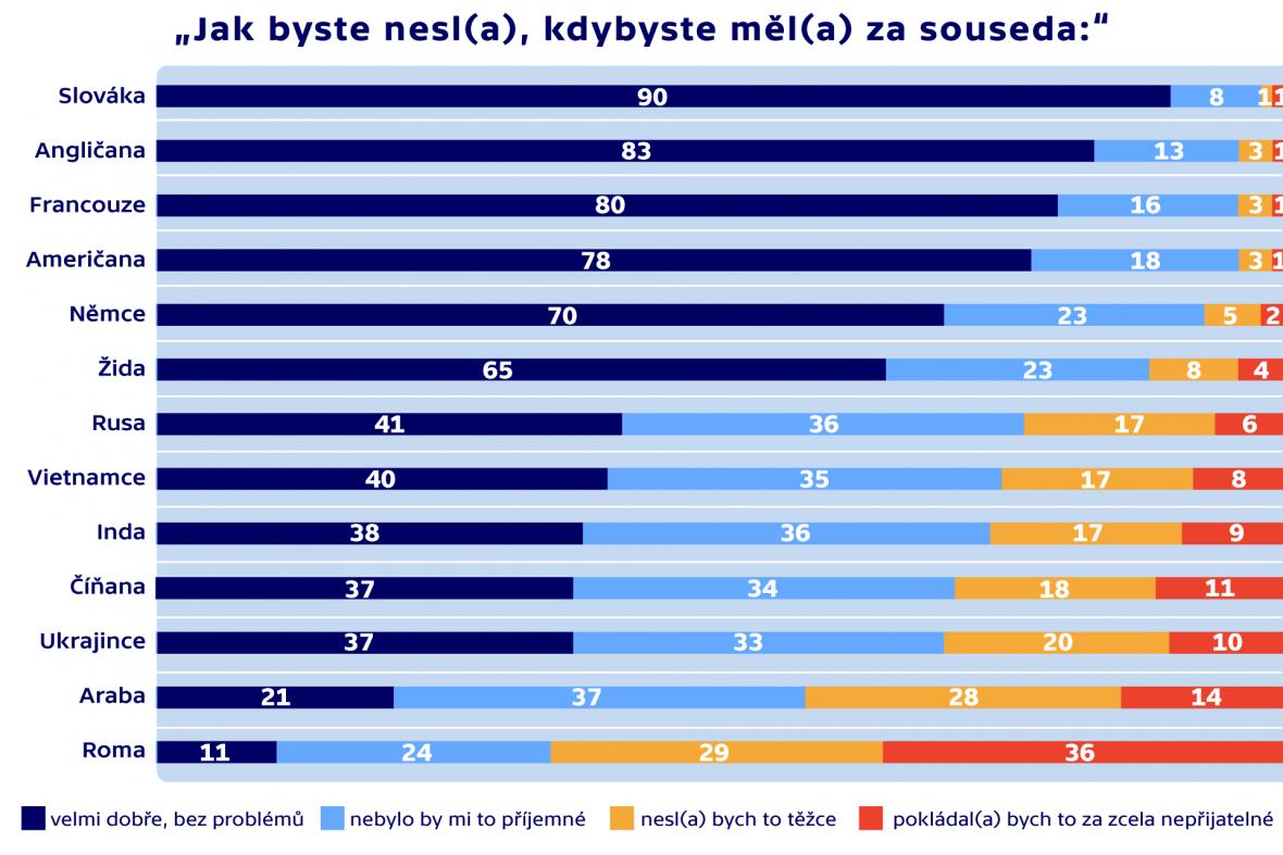 Vztah občanů ČR k různým národům a etnikům