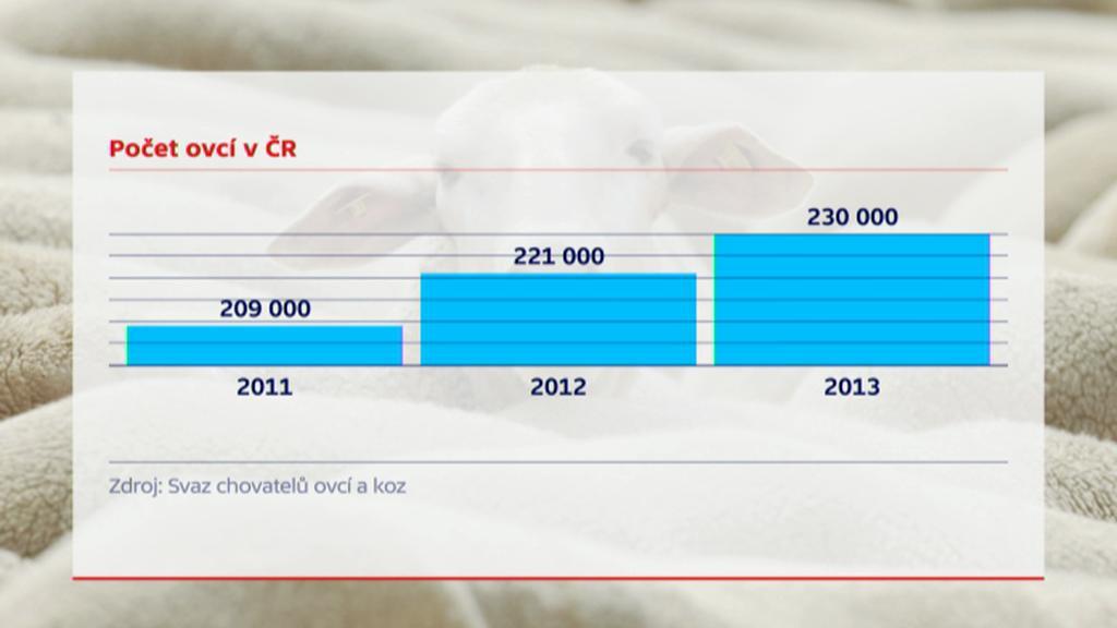 Počet ovcí v ČR