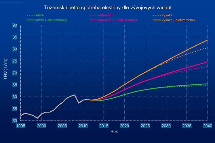 Vývoj spotřeby elektřiny v ČR (bez započtení ztrát v síti)