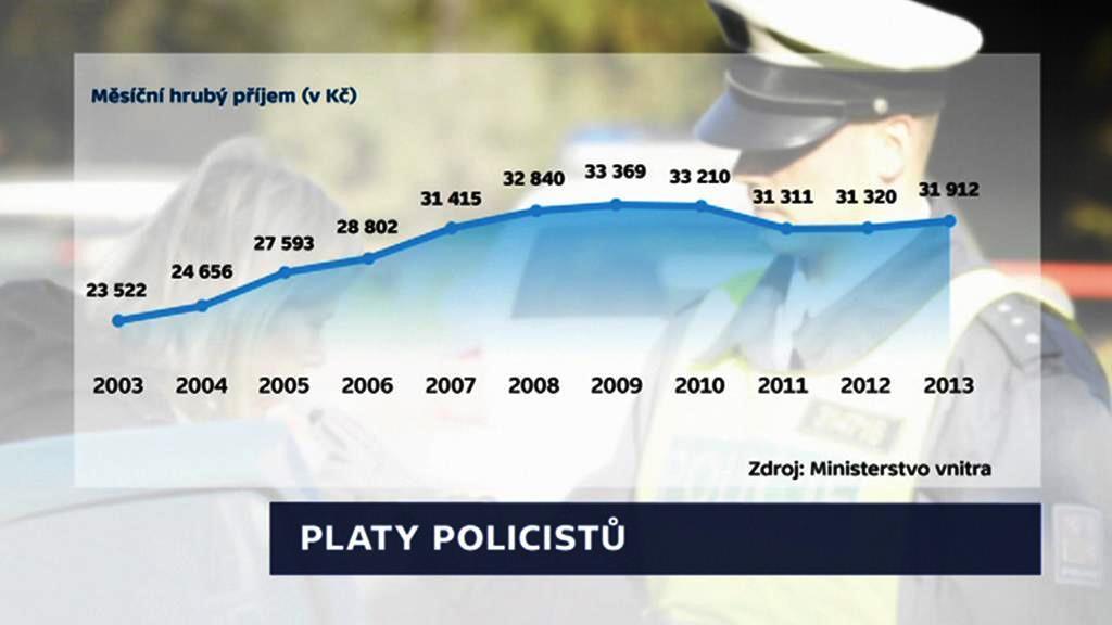 Platy policistů v uplynulých deseti letech