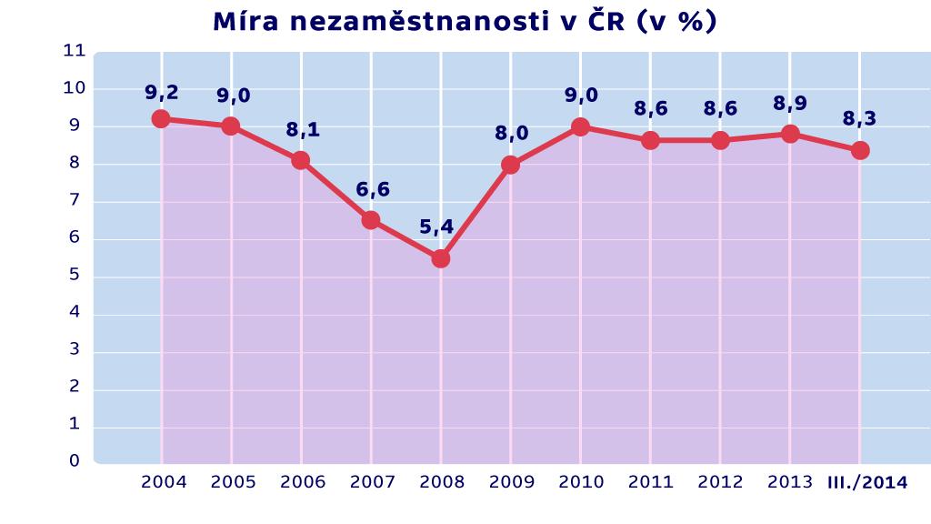 Graf míry nezaměstnanosti