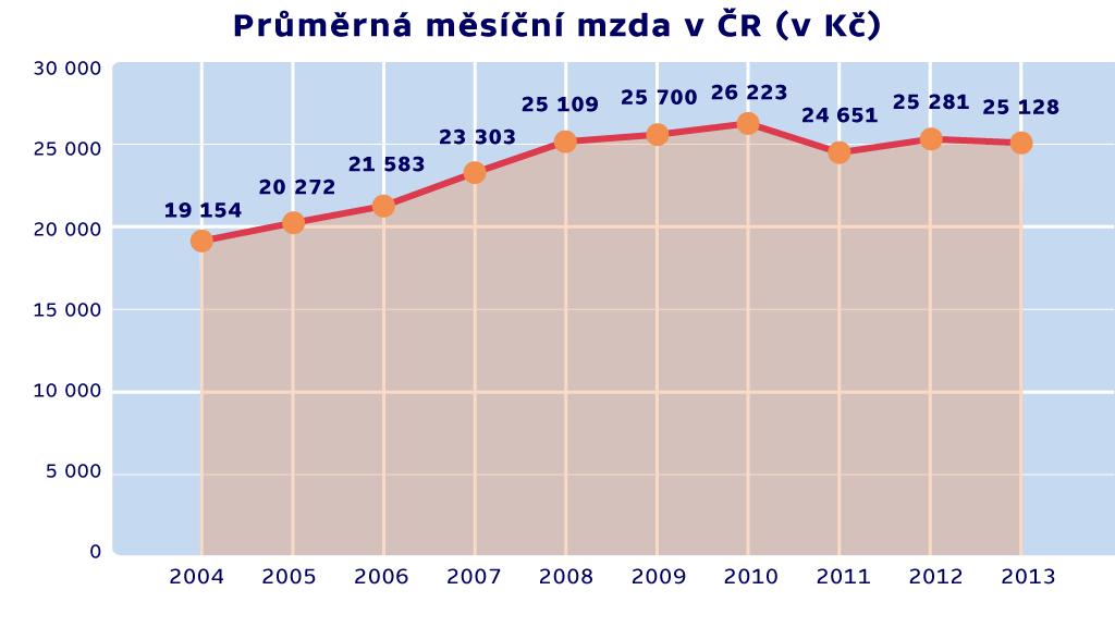 Graf průměrné měsíční mzdy