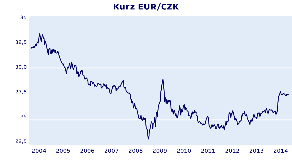 Graf kurzu EUR/CZK