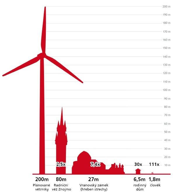 Jak mají být elektrárny vysoké?