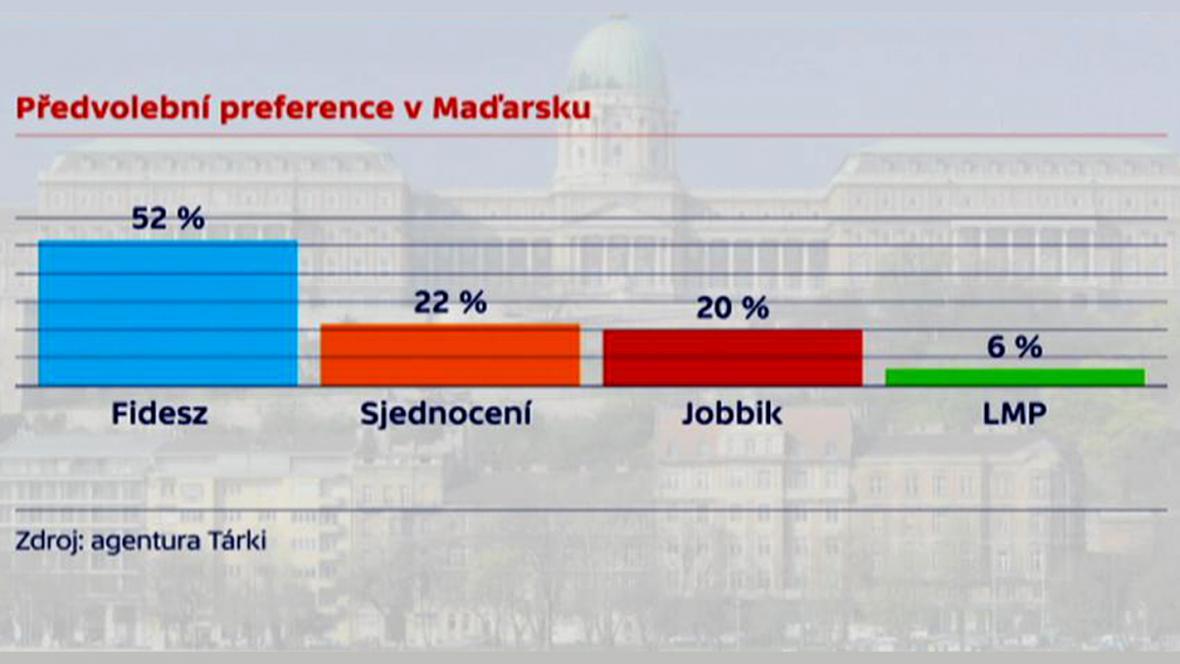 Předvolební preference v Maďarsku