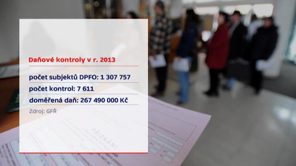 Daňové kontroly v roce 2013