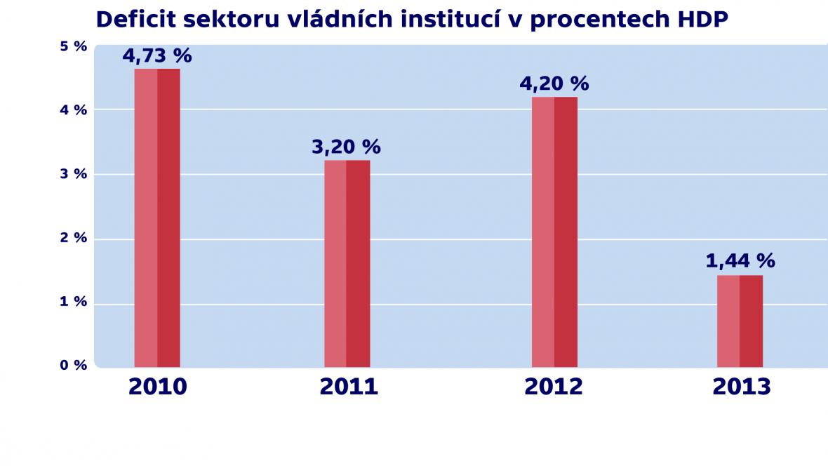 Statistika deficitu vládních institucí