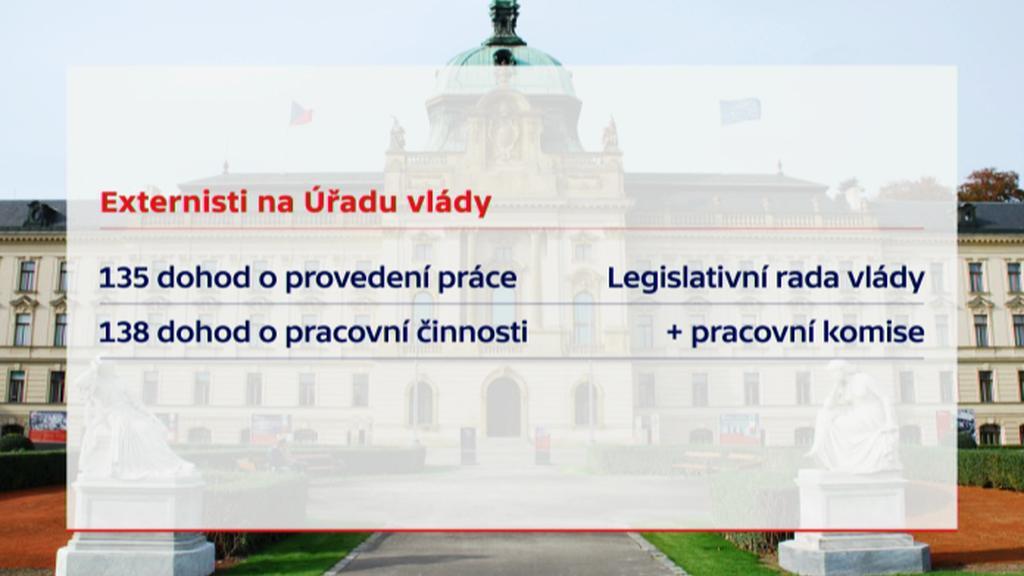 Výsledky auditu na úřadu vlády