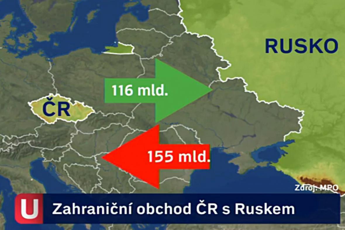 Zahraniční obchod ČR s Ruskem