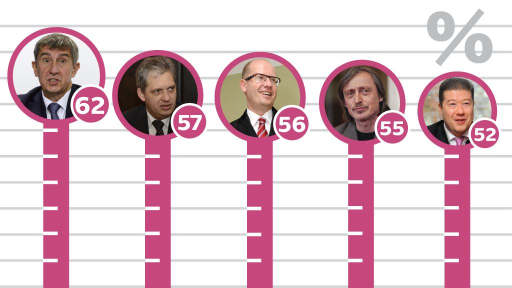 Průzkum popularity politiků agentury STEM
