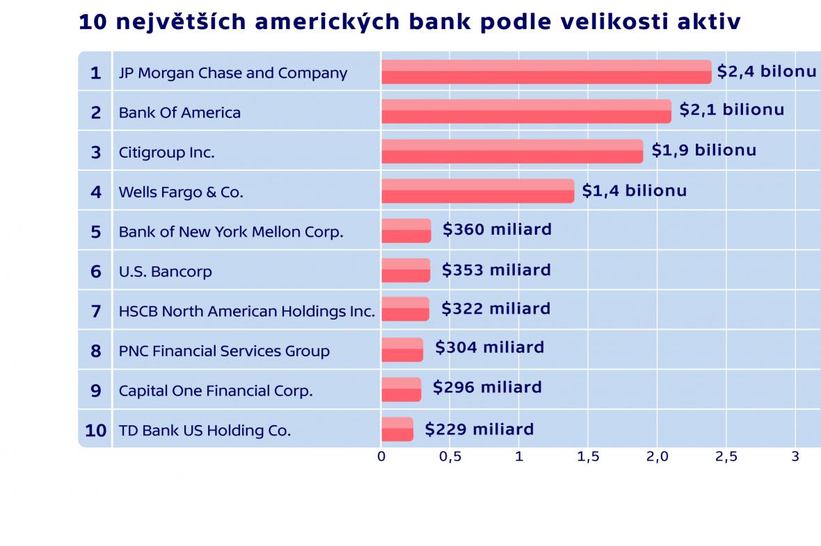 Porovnání amerických bank podle aktiv (hodnocení z prvního kvartálu 2013)