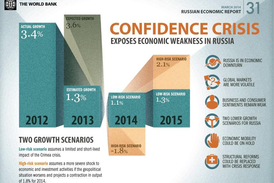 Prognóza Světové banky