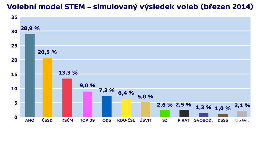 Volební model agentury STEM
