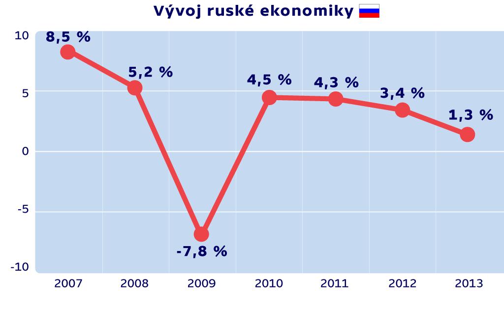 Vývoj ruské ekonomiky