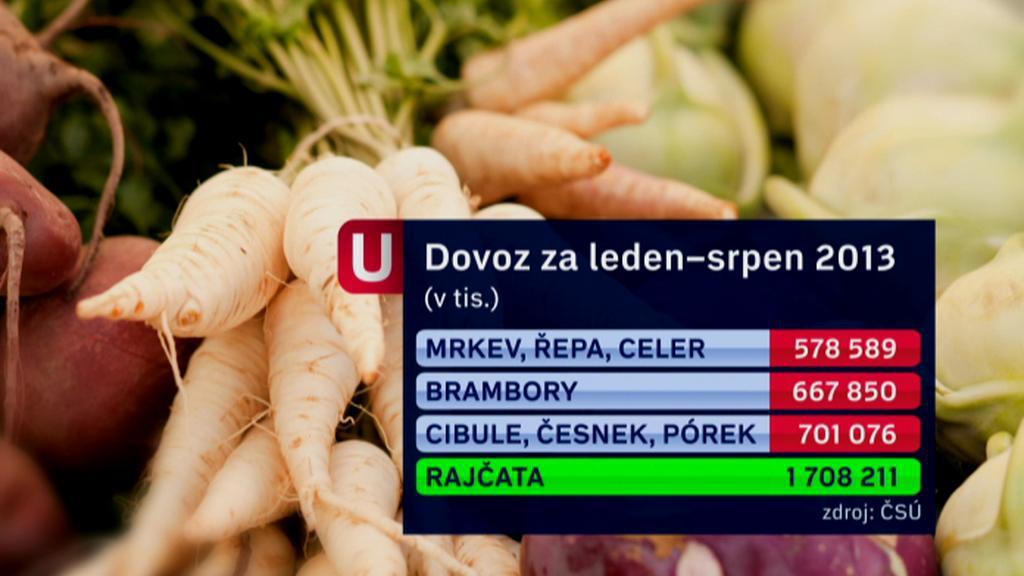 Dovoz zeleniny