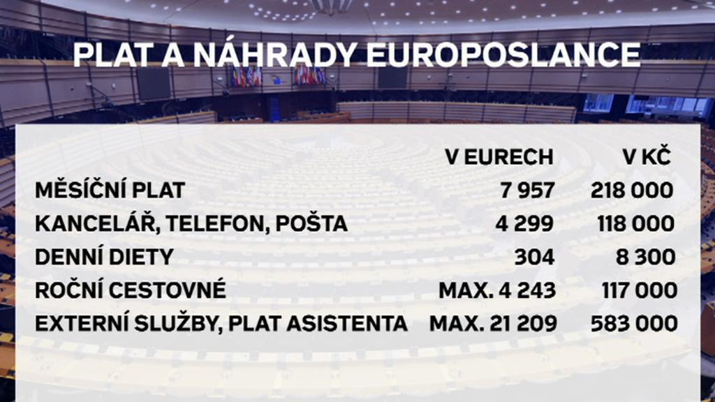 Plat a náhrady europoslance
