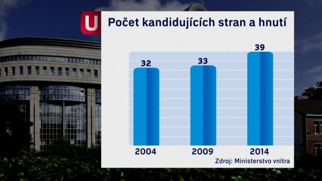Počet kandidujících stran a hnutí do europarlamentu roste