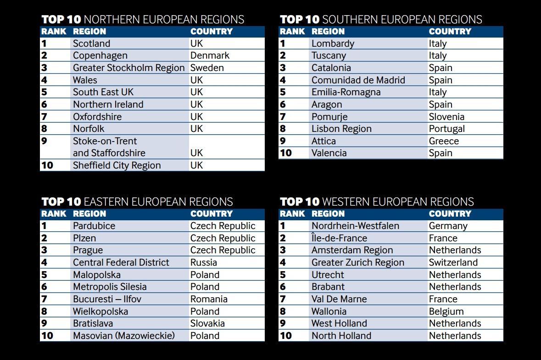 Rozdělení 10 nejlepších evropských regionů