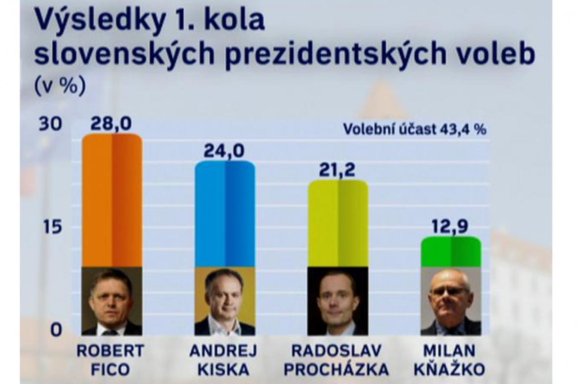 První kolo slovenských prezidentských voleb