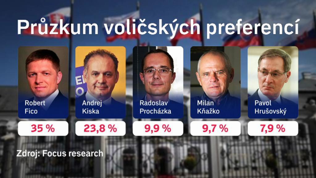 Voličské preference před volbou slovenského prezidenta
