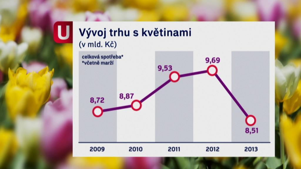 Prodej květin v ČR