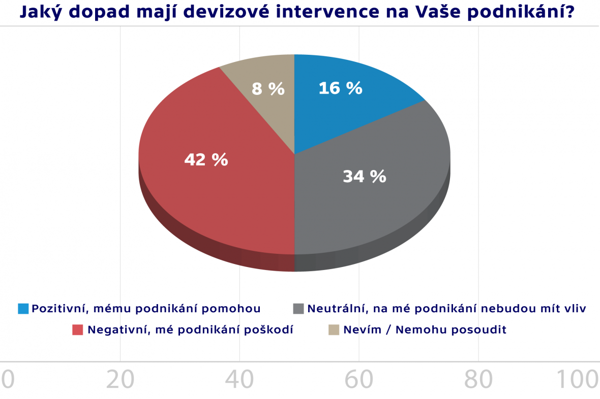 Průzkum Hospodářské komory ČR