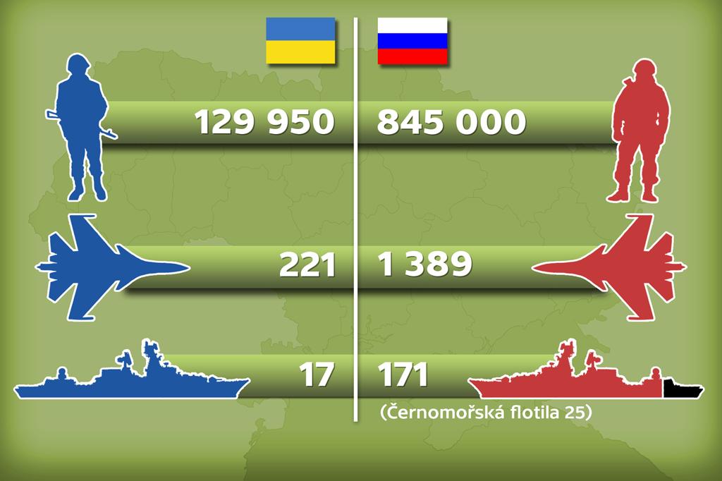 Srovnání výzbroje ukrajinské a ruské armády
