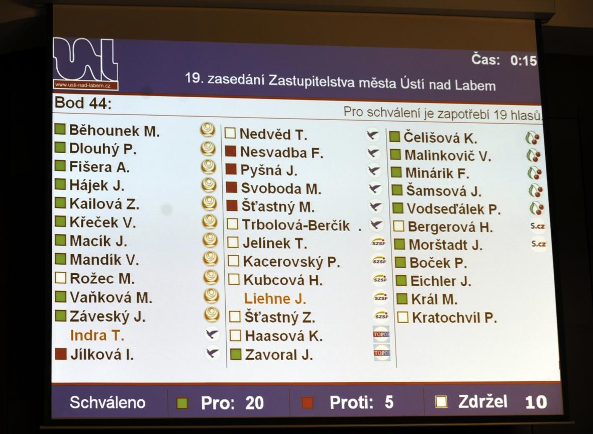 Výsledky hlasování zastupitelstva o faktickém konci ČS v nynější podobě