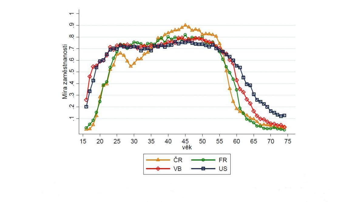 Míra zaměstnanosti žen: srovnání ČR, Francie, Británie, USA