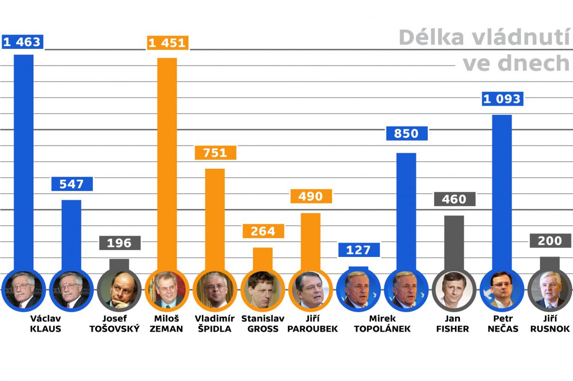 Graf délky trvání jednotlivých vlád ČR