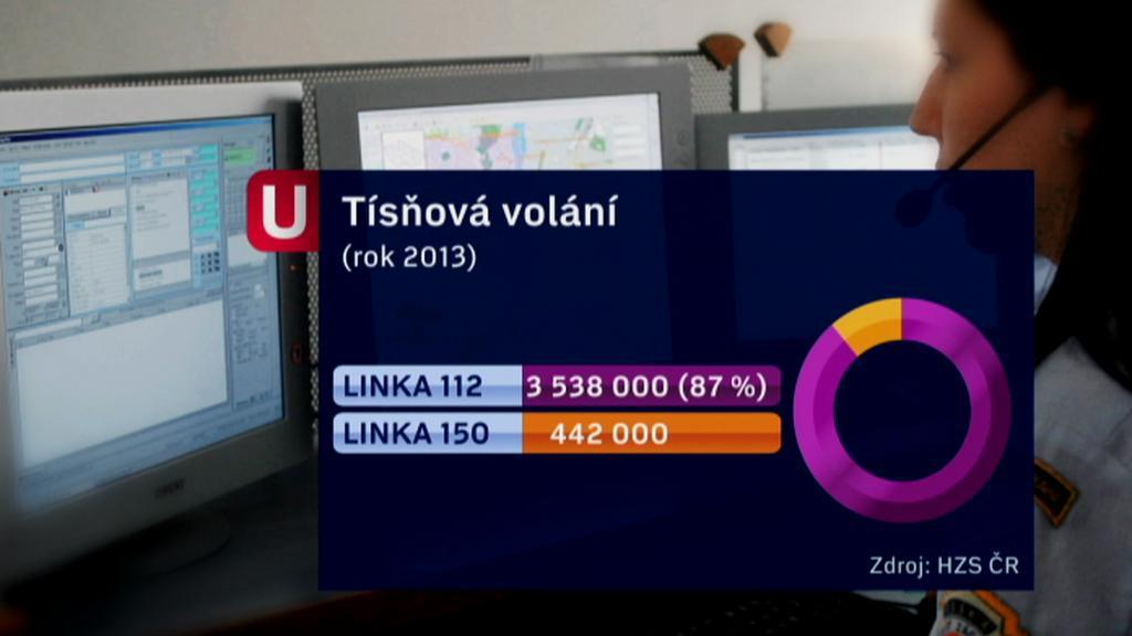 Hasiči loni přijali 87 procent hovorů přes linku 112