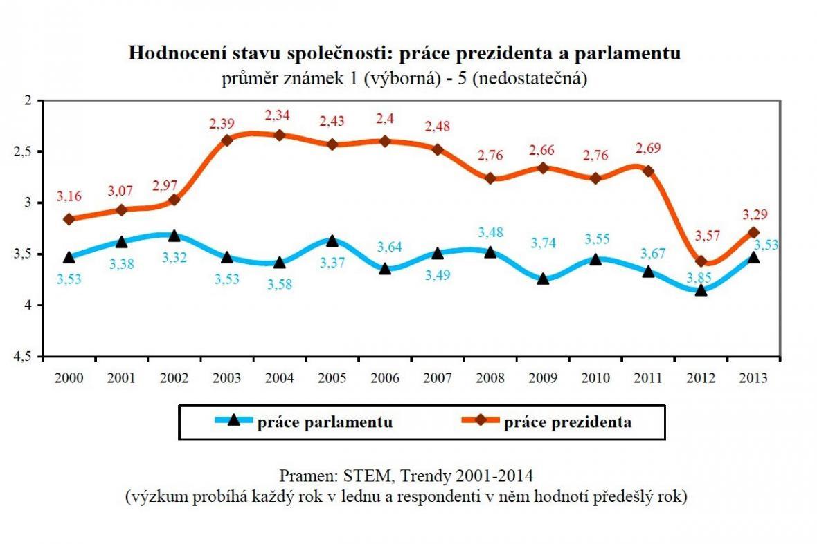 Hodnocení práce prezidenta a parlamentu
