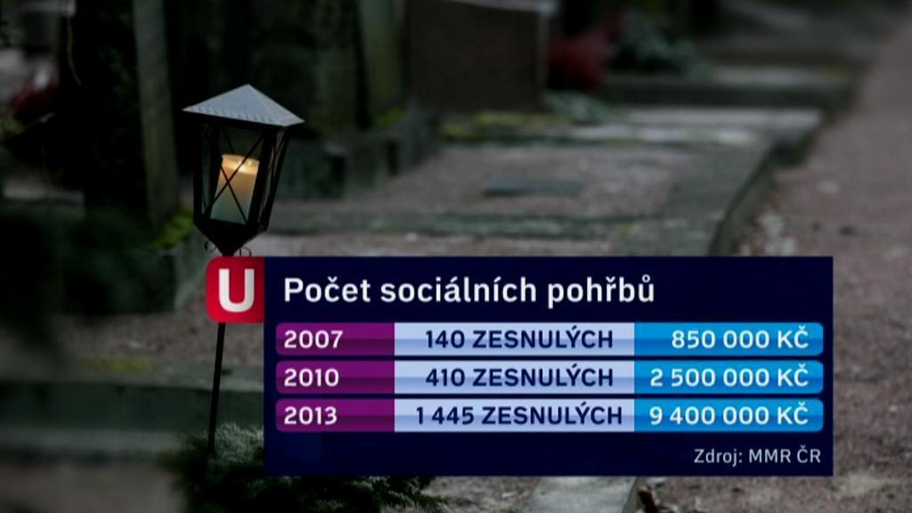 Počet sociálních pohřbů
