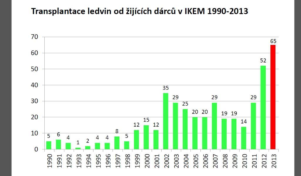 Počet transplantací ledvin od žijících dárců
