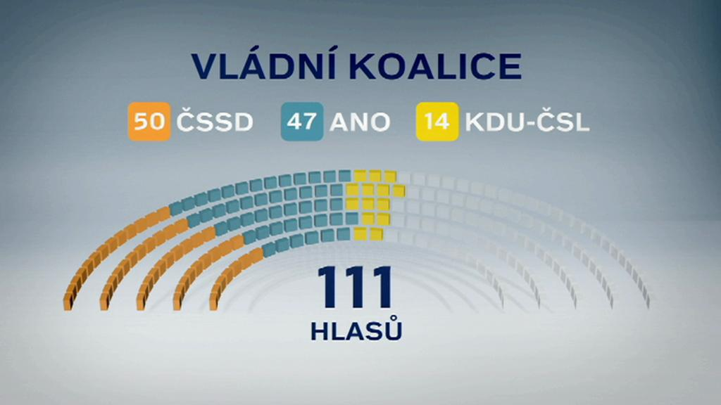 Nová vláda má ve sněmovně pohodlnou většinu