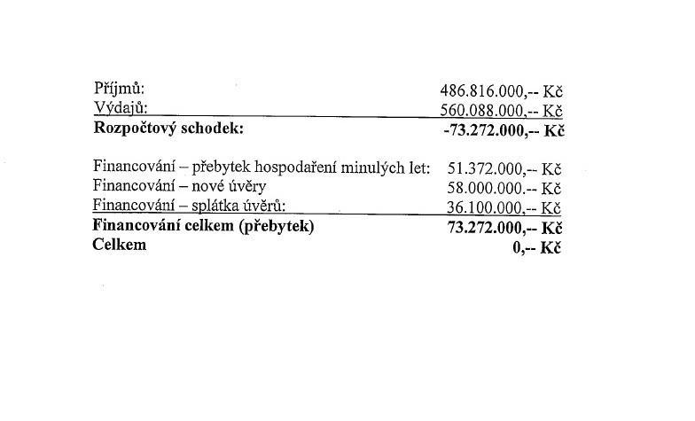 Návrh hodonínského rozpočtu 2014