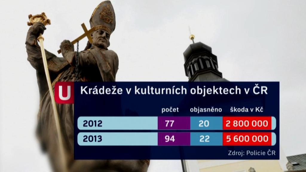 Počet krádeží v kulturních objektech stoupá