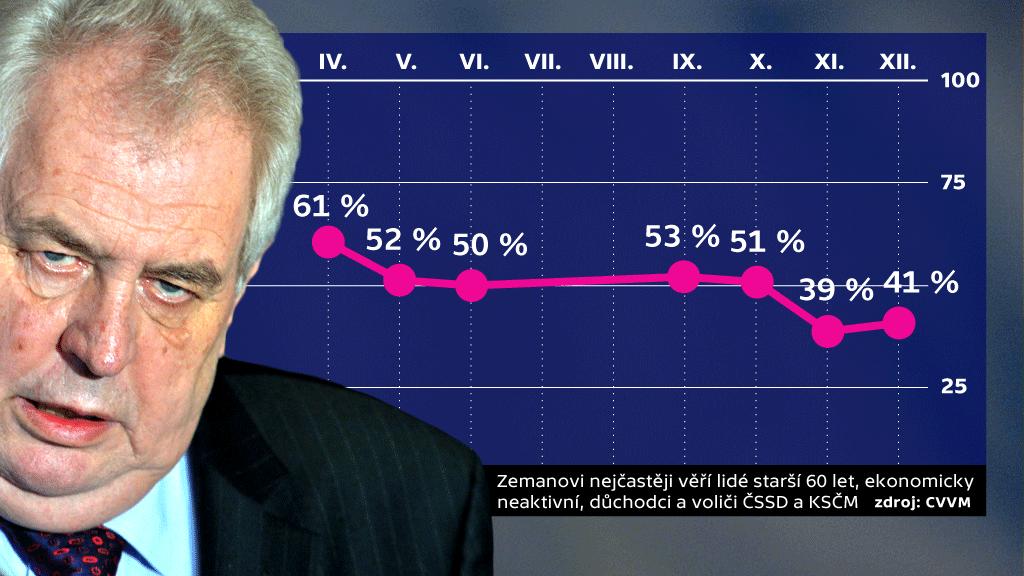 Důvěra v prezidenta Miloše Zemana