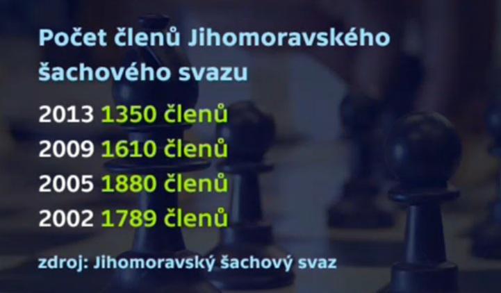 Jihomoravský šachový svaz