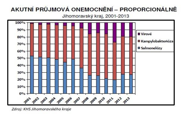 Původci průjmových onemocnění