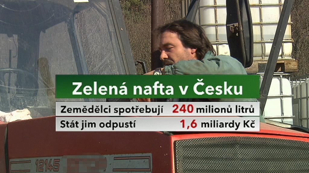 Konec zelené nafty v Česku