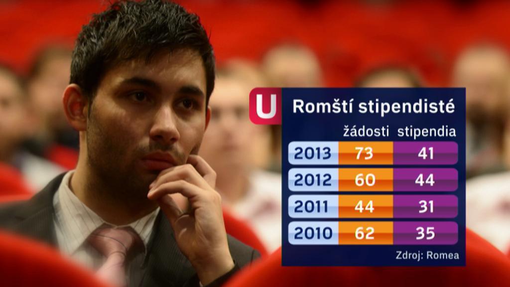 Stipendiia přidělená sdružením Romea