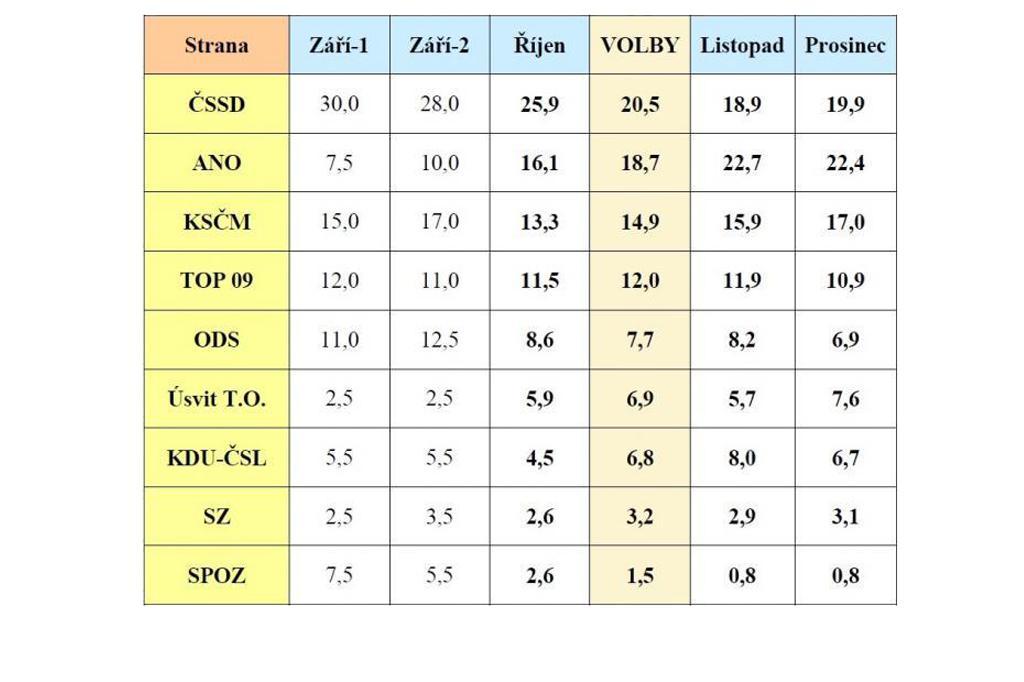 Volební model podle STEMu (v %)