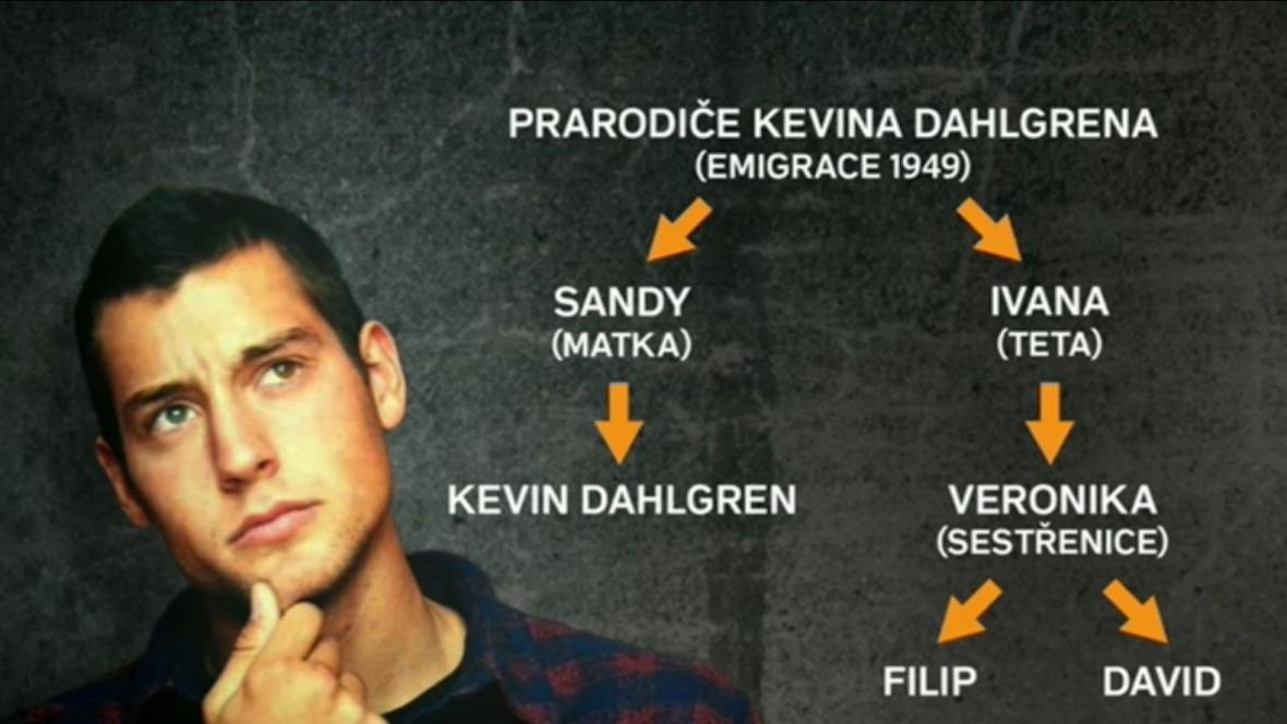 Rodina Kevina Dahlgrena