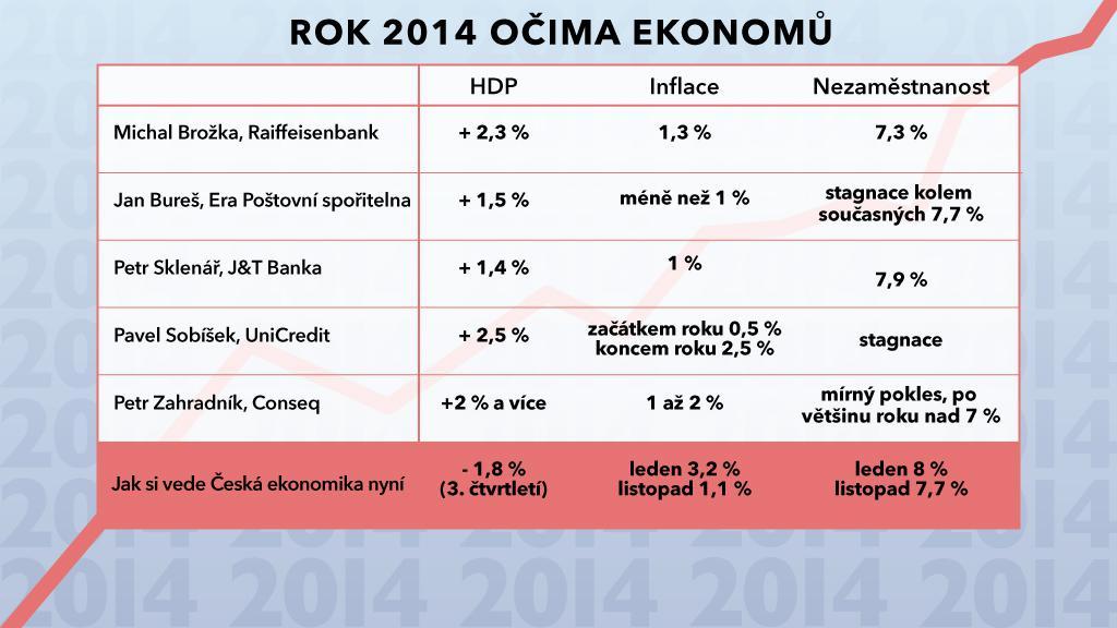 Prognózy ekonomů pro rok 2014