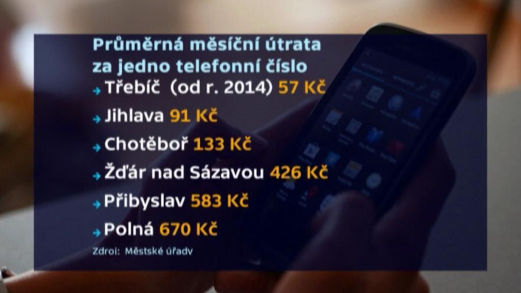 Ceny telefonování vysočinských měst