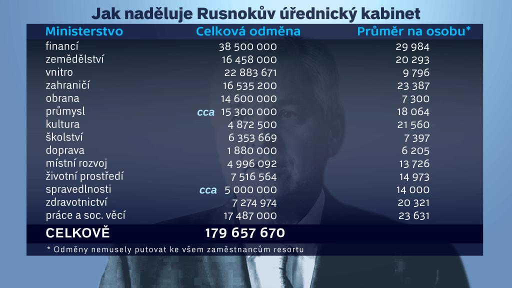 Odměny za Rusnoka